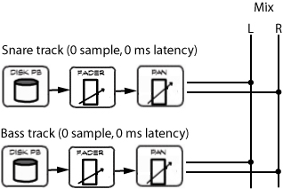 Without inserts, there's nothing in the signal flow of an Audio track that introduces latency.