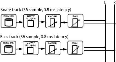 When latency is the same on multiple tracks, signals arrive at the mix bus simultaneously, and will not interfere with one another.